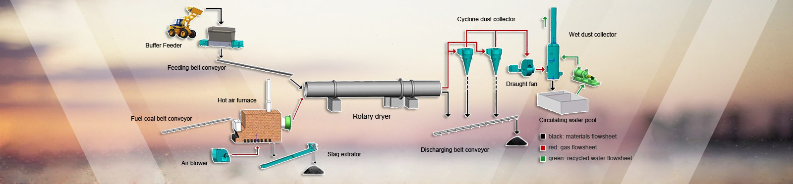 Rotary Drum Dryer Supplier