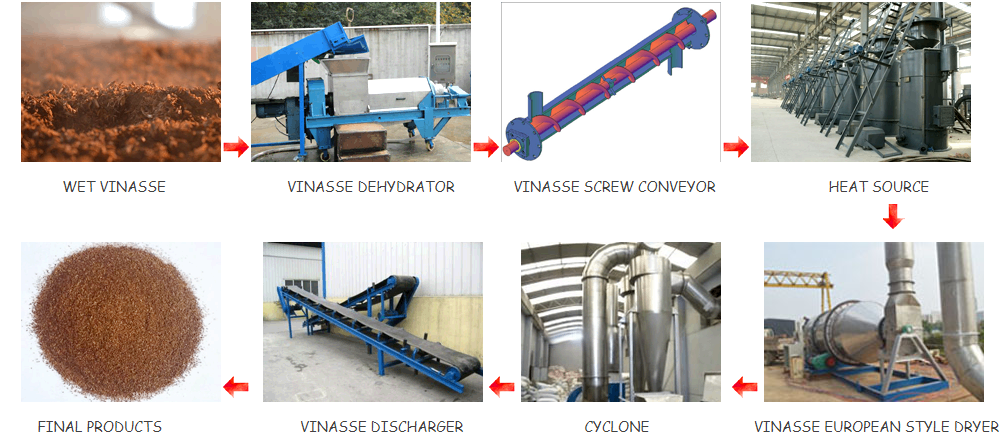 vinasse drying machine
