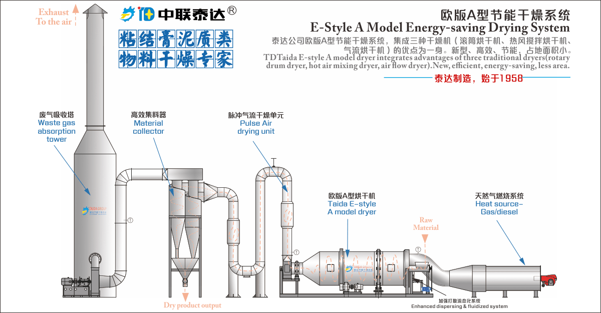 high moisture biomass dryer