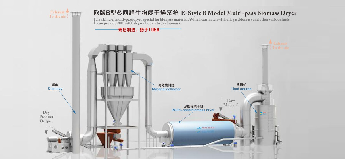 wood material dryer