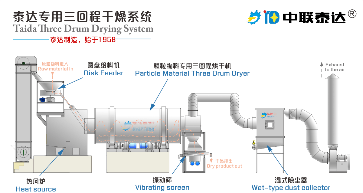 triple pass/three cylinder drum dryer