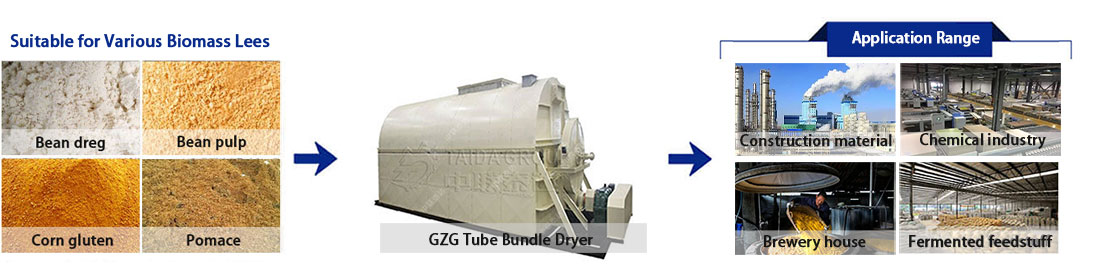 steam tube bundle dryer