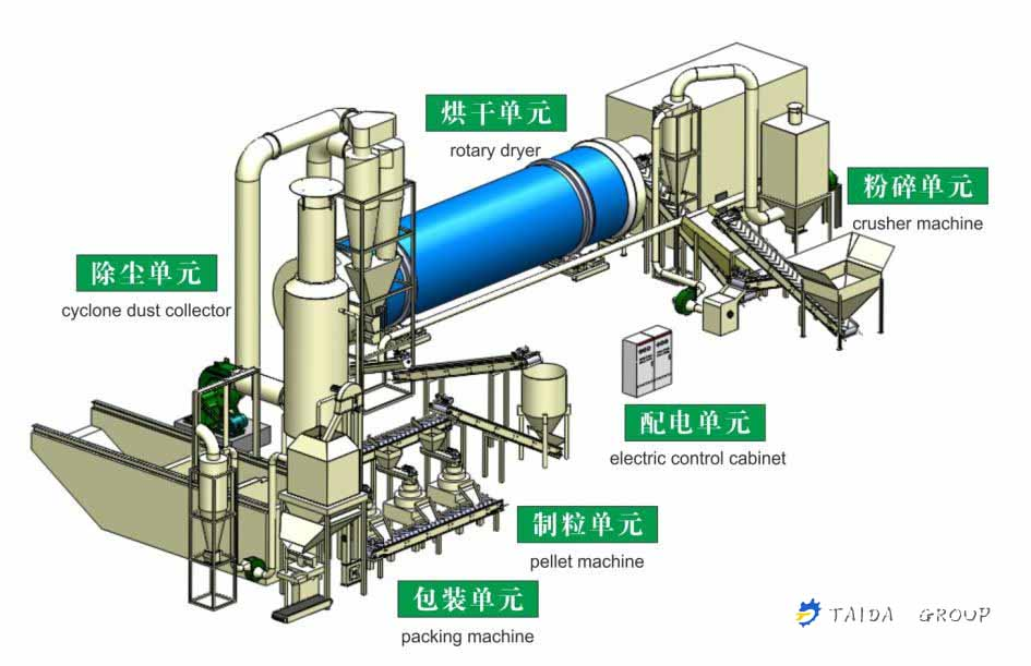 Biomass Pellet Production ~ Briquetting press zhengzhou taida rotary dryer manufacturer